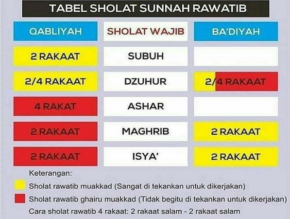 Tabel Jumlah Rakaat dalam Shalat Sunnah Rawatib. (foto: ist/palontaraq)